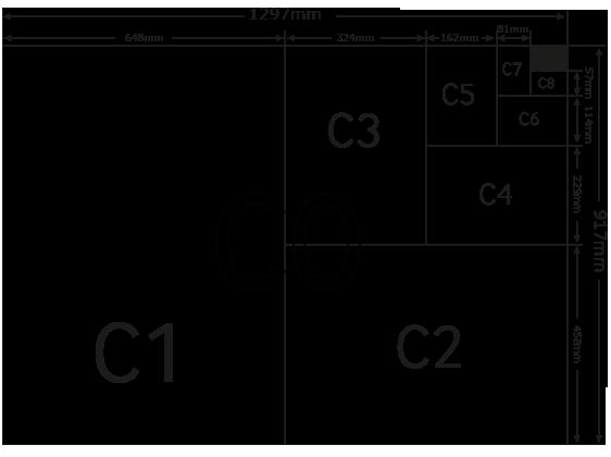c5 størrelse